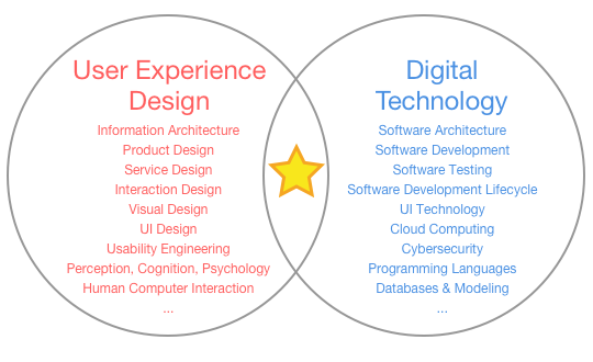 What Is A Ux Design Technologist